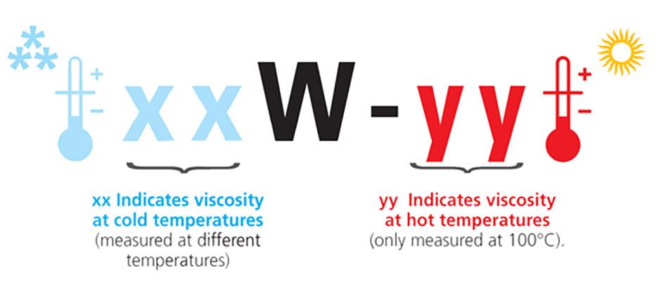 моторно-масло-зима-вискозитет